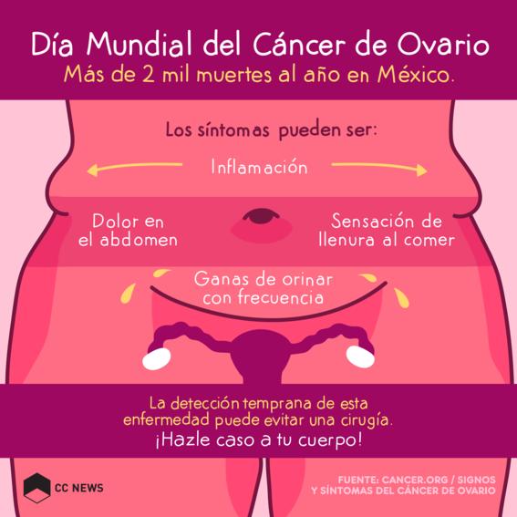 Principales síntomas del cáncer de ovario.